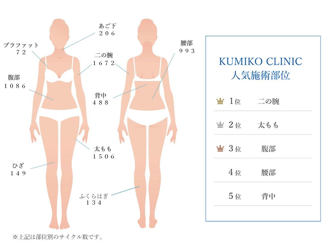 KUMIKO CLINIC人気施術部位